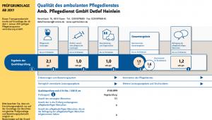 Pflegedienst Heinlein Transparentbericht
